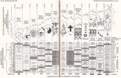 Mayan Factor History of the Solar System - click for full size